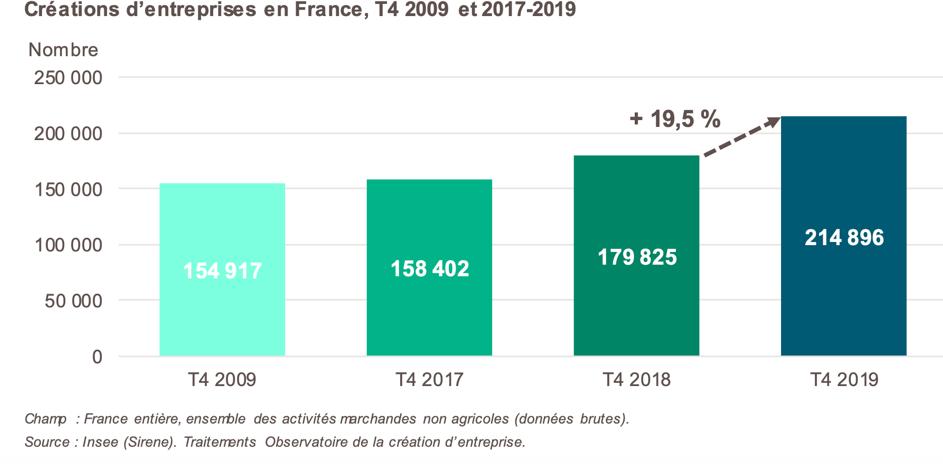 la création d'entreprises en France - chiffres 4eme trimestre 2020 BPI