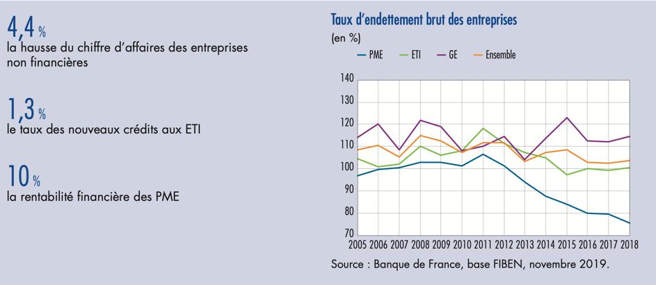 situation économique PME en France - dossier Banque de France