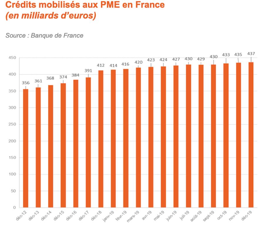 credit bancaire aux entreprises en  France en 2020