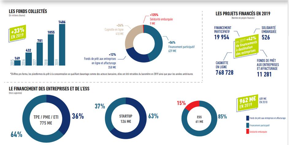 les chiffres du financement participatif en France en 2020